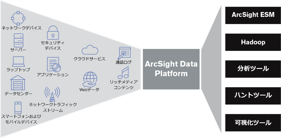 ArcSight Data Platform.png
